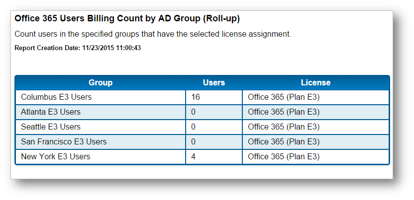 Office 365 Charge Back Reporting by Department or Group - Cayosoft