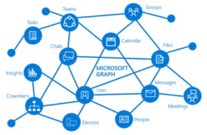 a unified set of APIs providing a consistent data model and programmability approach across all Microsoft cloud offerings